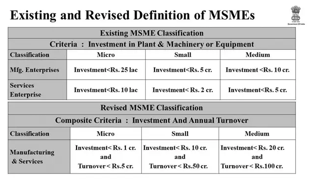 MSME New definition